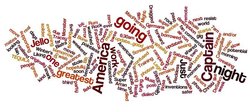 Google + Word Cloud